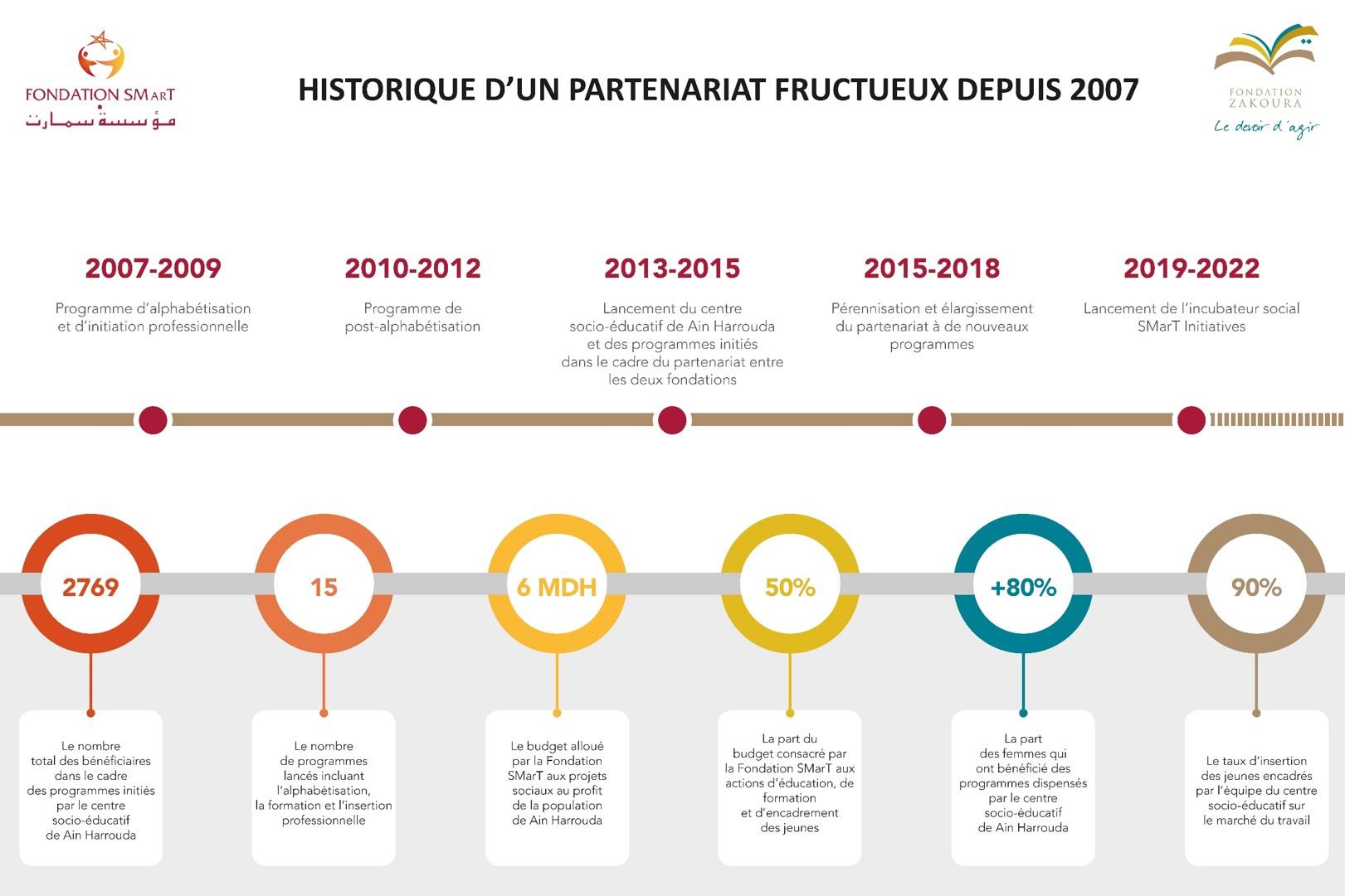 Fondation SMarT et Fondation ZAkoura, historique d'un partenariat fructueux