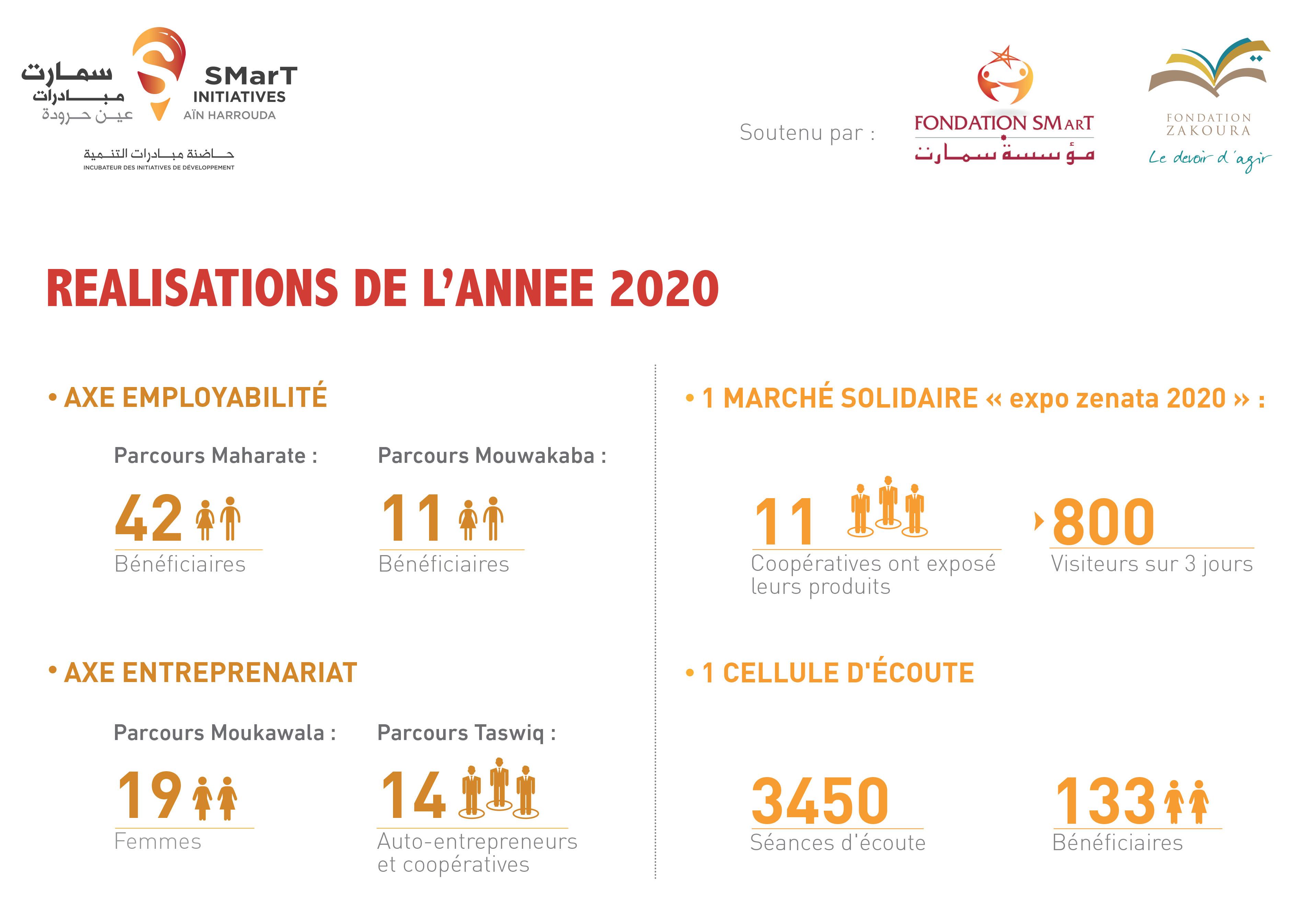 Centre SMarT Initiatives, près de 100 formés en 2020