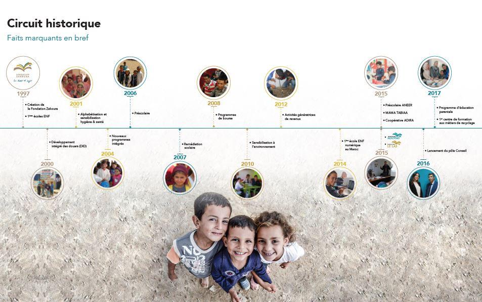 20 ans d'engagement, 1er réseau non gouvernemental d'écoles en milieu rural